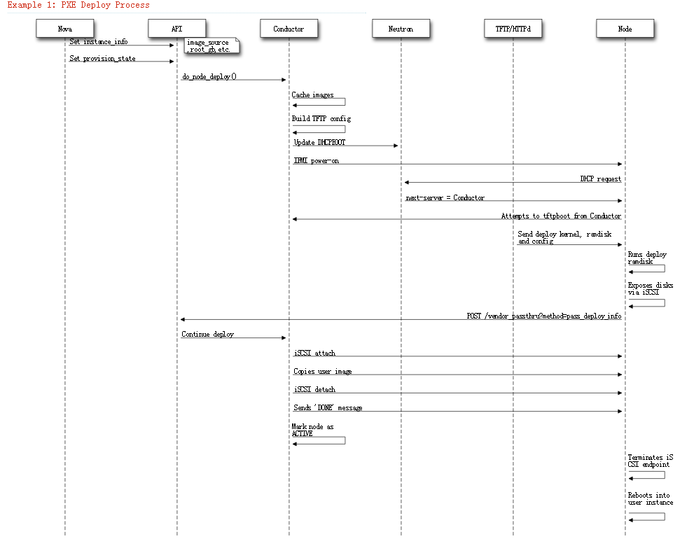 pxe_deploy_process